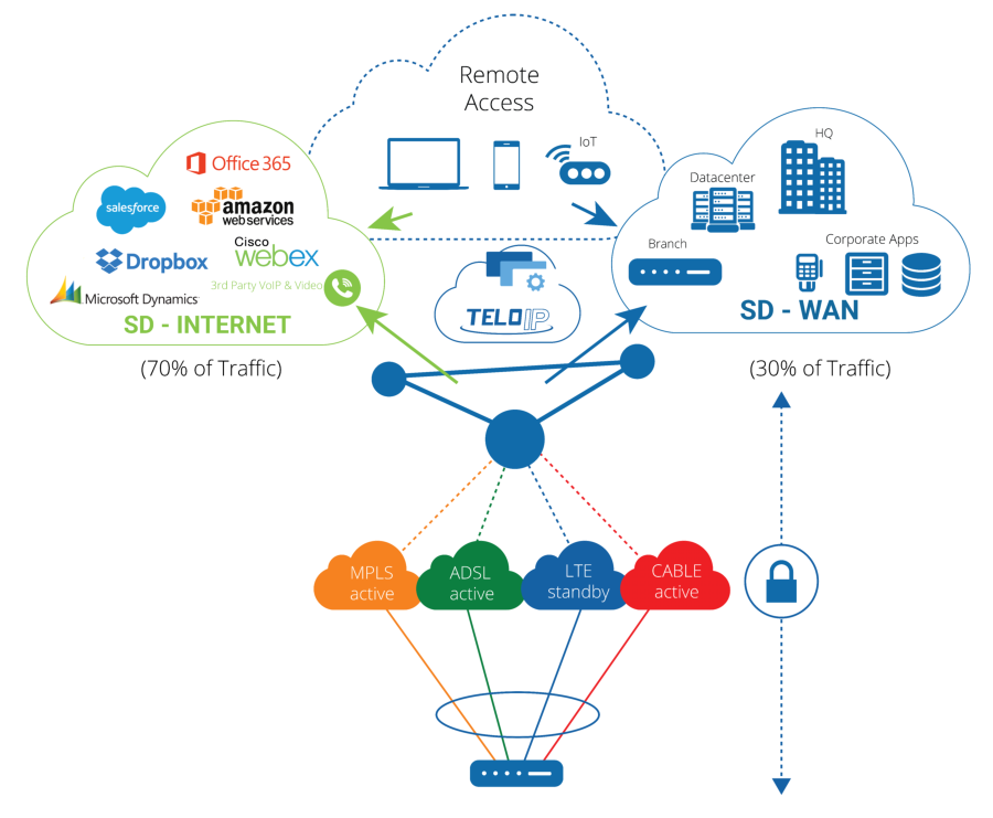 SD-WAN From Pulse Supply