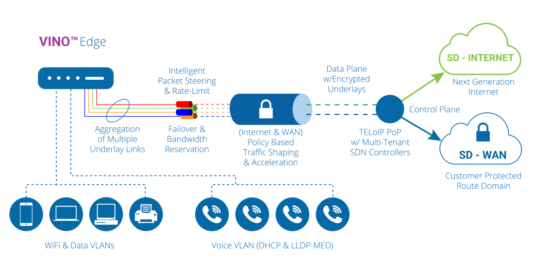 VINO SD WAN Branch Diagram
