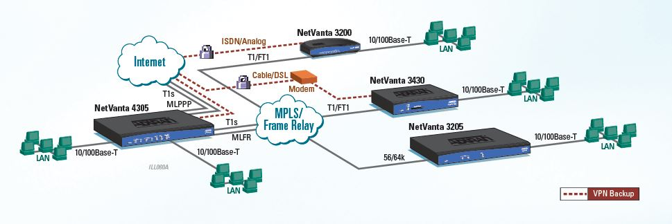 NetVanta 4305 - Router - 1202890E1 - Application
