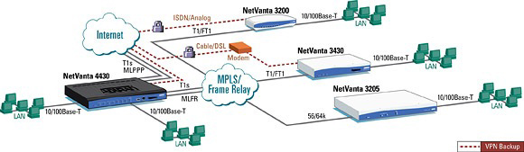 NetVanta 3205 (3rd Gen) - Router - 1203870G1-  Application
