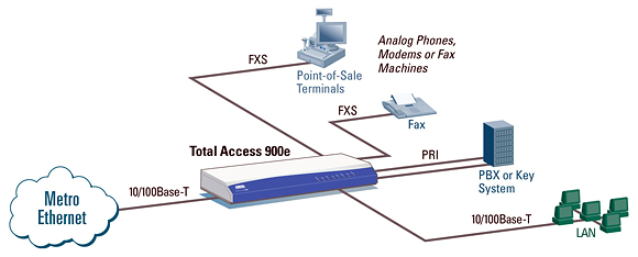 Adtran 900e metro ethernet application