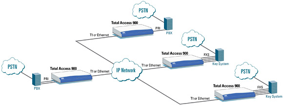 Adtran multi-site sip trunk 900e Application