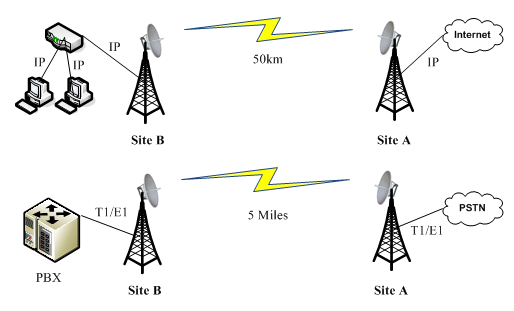 A diagram of how backhaul wireless works.