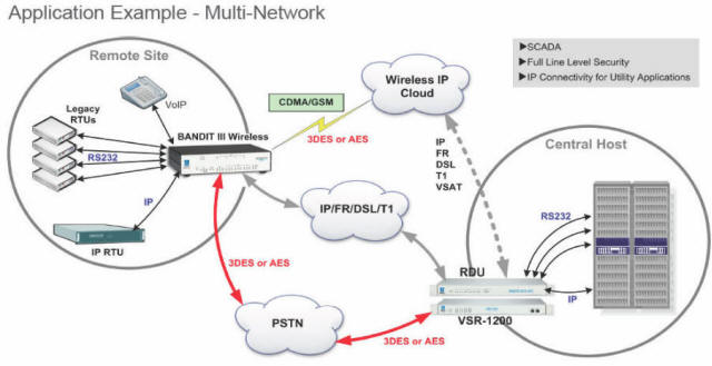 Bandit 3 Network Application