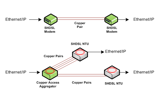 Ethernet of Copper Products