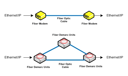 Ethernet of Fiber Optic Products