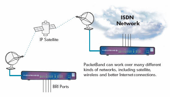 PacketBand ISDN over Satellite