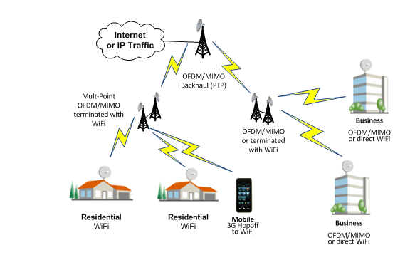 A diagram of multi-point wireless in action.