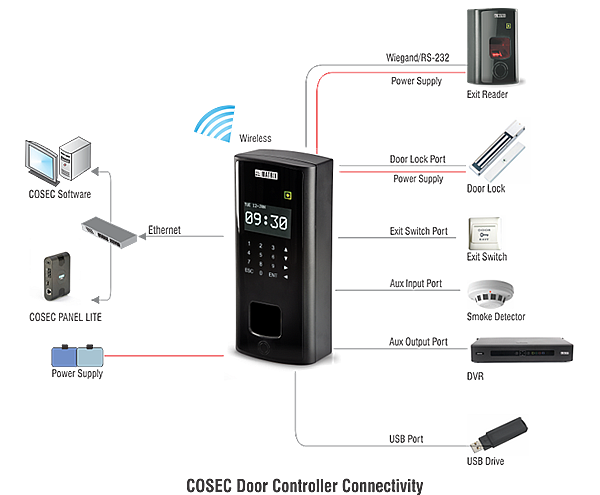 pvr connectivity diagram