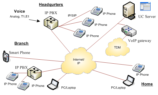 An illustration of a Unified Communication Systems