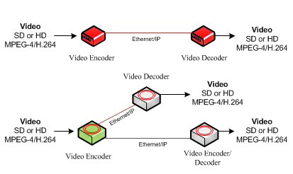 Pulse Supply offer the latest in video decoder hardware.